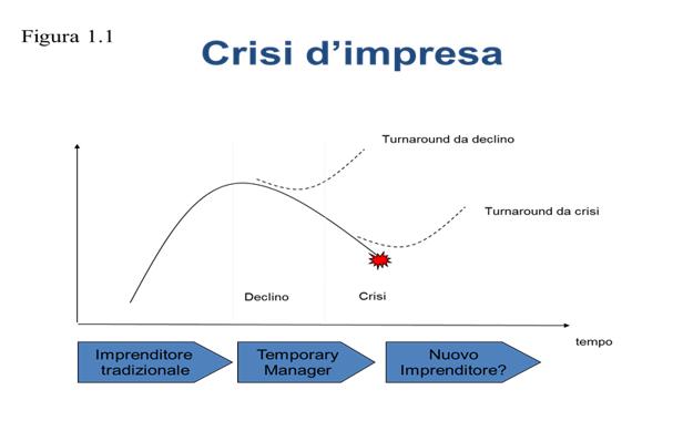 Crisi d'impresa - Fig. 1