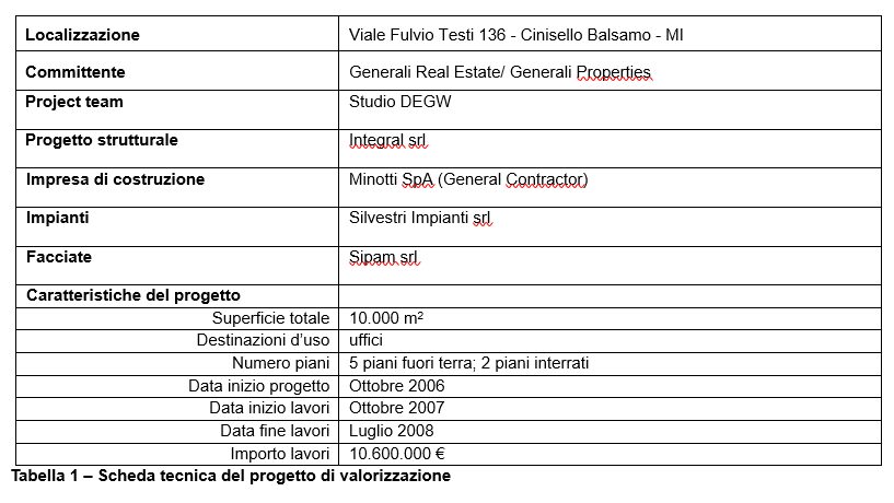 property management, finanza immobiliare, facility management (10)-tabella 1 articolo 2.png